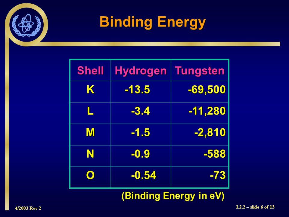 4/2003 Rev 2 I.2.2 – slide 6 of 13 ShellHydrogenTungsten K-13.5-69,500 L-3.4-11,280 M-1.5-2,810 N-0.9-588 O-0.54-73 Binding Energy (Binding Energy in eV)