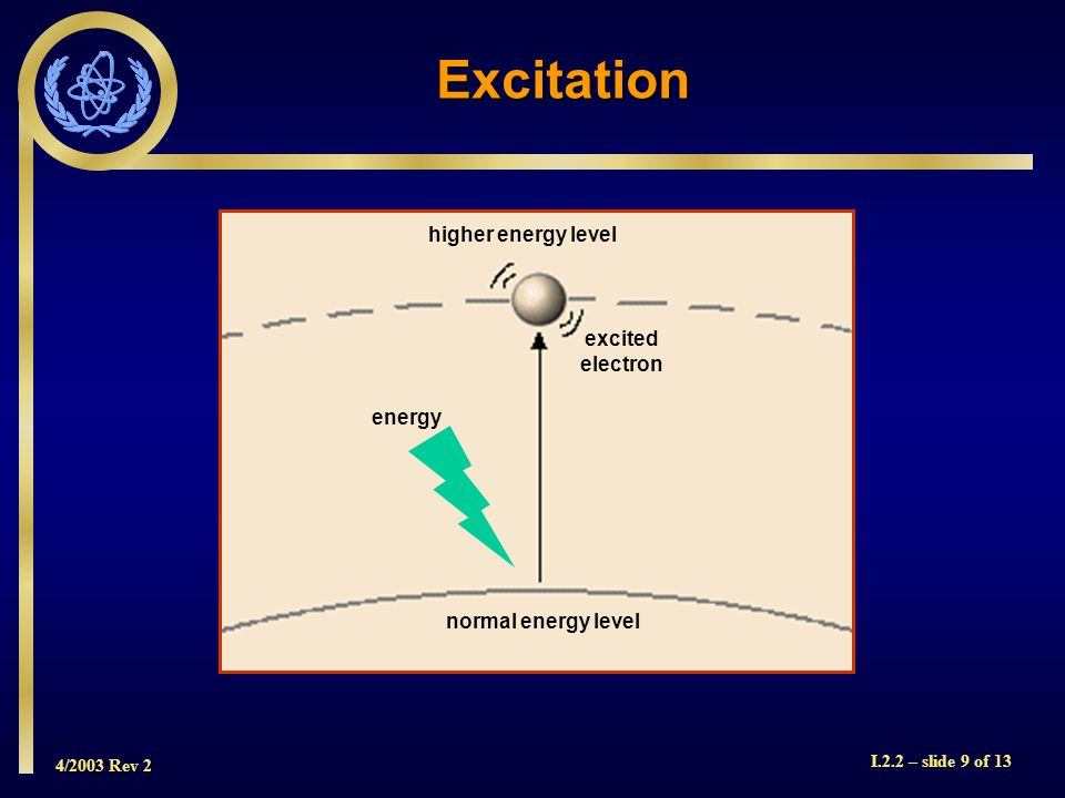 4/2003 Rev 2 I.2.2 – slide 9 of 13 normal energy level higher energy level excited electron energy Excitation