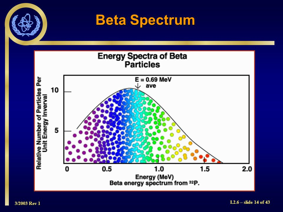 3/2003 Rev 1 I.2.6 – slide 14 of 43 Beta Spectrum