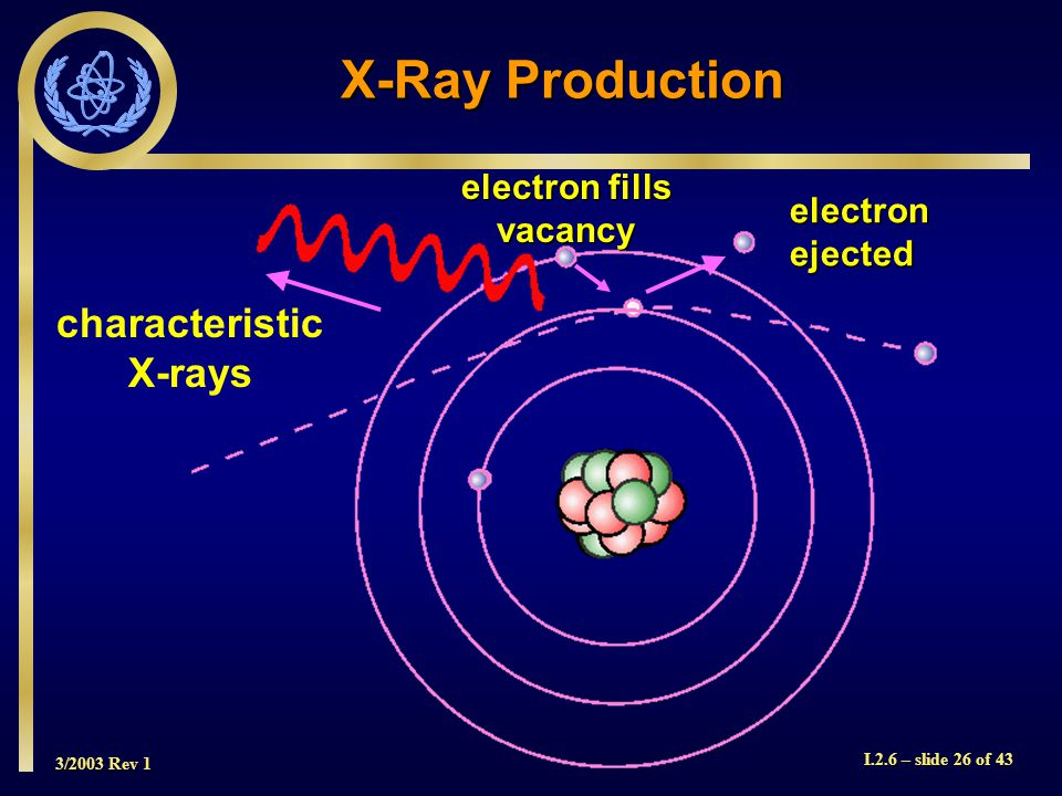 3/2003 Rev 1 I.2.6 – slide 26 of 43 characteristic X-rays X-Ray Production electronejected electron fills vacancy
