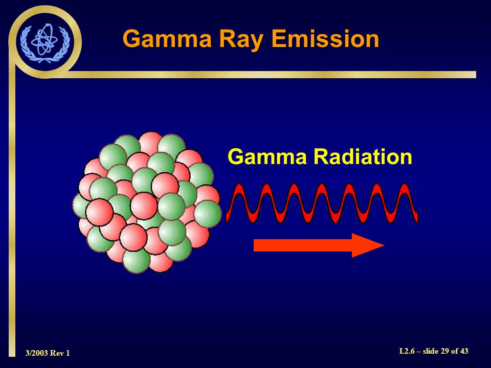 3/2003 Rev 1 I.2.6 – slide 29 of 43 Gamma Radiation Gamma Ray Emission