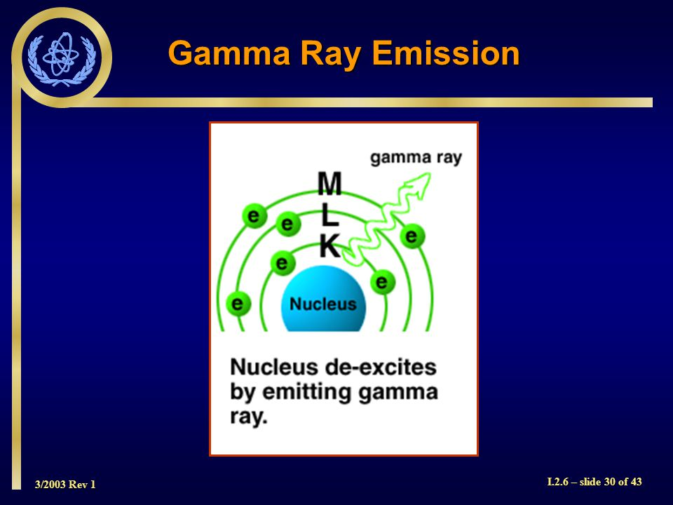 3/2003 Rev 1 I.2.6 – slide 30 of 43 Gamma Ray Emission