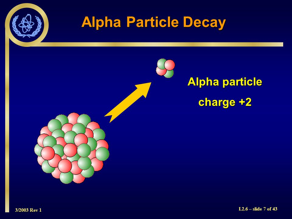 3/2003 Rev 1 I.2.6 – slide 7 of 43 Alpha particle charge +2 Alpha Particle Decay