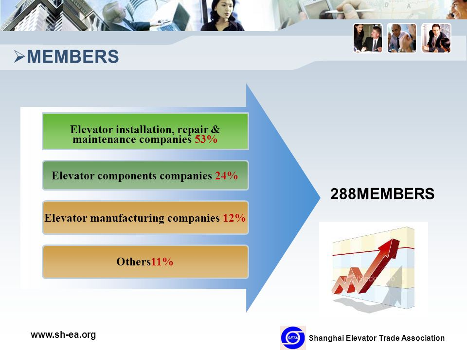 Shanghai Elevator Trade Association www.sh-ea.org  MEMBERS Elevator installation, repair & maintenance companies 53% Elevator components companies 24% Others11% 288MEMBERS Elevator manufacturing companies 12%