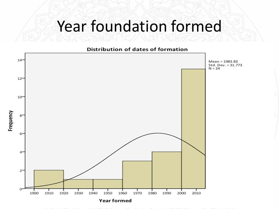 Year foundation formed