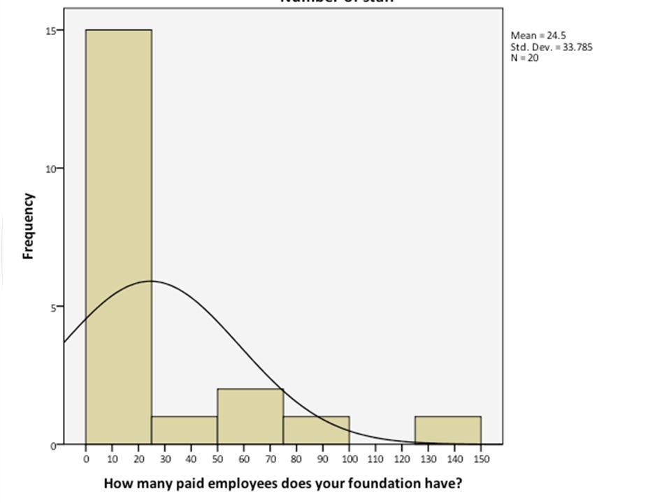 Endowment 20 answered question Variety Median endowment = $97,500 Top quartile = $21,750,000 + Bottom quartile = 0