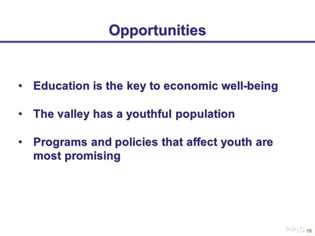 19Opportunities Education is the key to economic well-beingEducation is the key to economic well-being The valley has a youthful populationThe valley