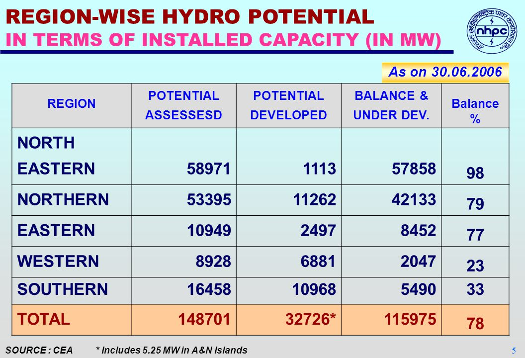 4 A) POTENTIAL ASSESSED BY CEA : 1,48,701 MW B)INSTALLED CAPACITY DEVELOPED: 32,726 MW C)UNDER DEVELOPMENT: 14,021 MW D)PUMPED STORAGE POTENTIAL: 94,000 MW E) SMALL HYDRO ( < 3 MW): 6,782 MW SOURCE: CEA HYDRO POWER IN INDIA As on 30.06.2006