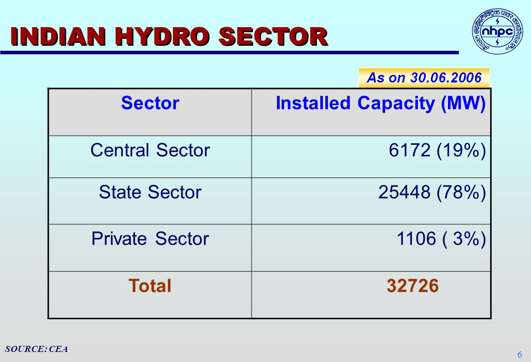 6 INDIAN HYDRO SECTOR As on 30.06.2006 SOURCE: CEA SectorInstalled Capacity (MW) Central Sector 6172 (19%) State Sector 25448 (78%) Private Sector 1106 ( 3%) Total 32726