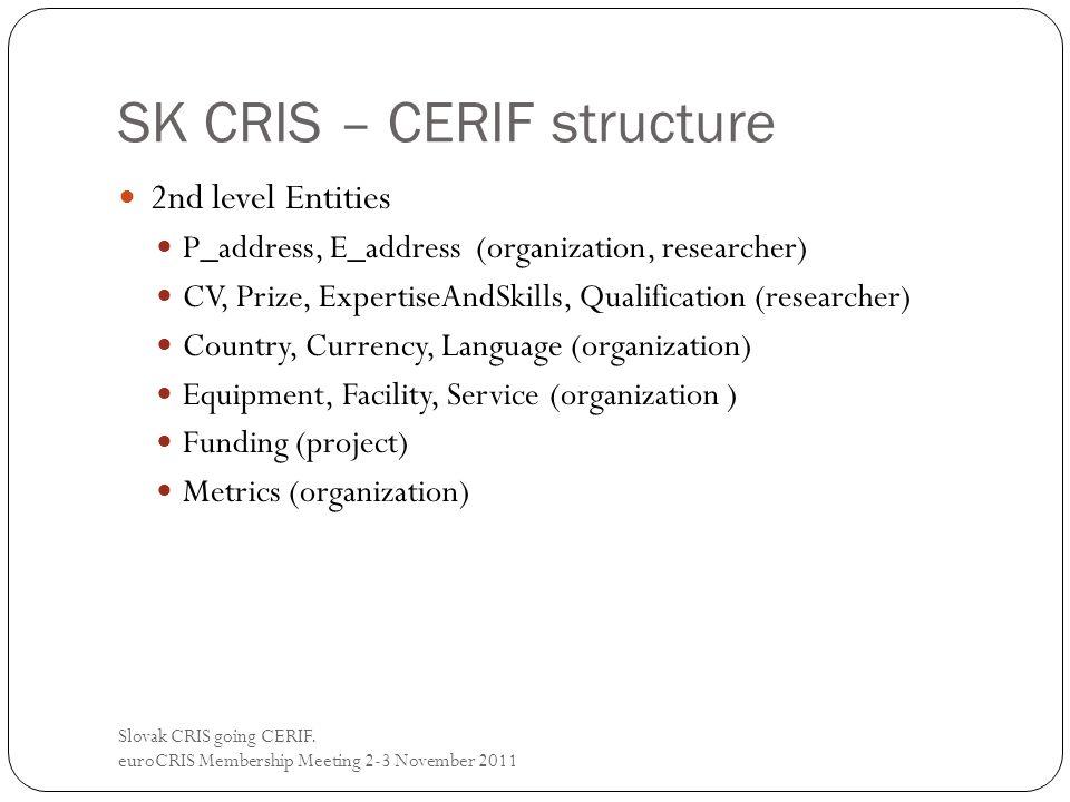 SK CRIS – CERIF structure Slovak CRIS going CERIF. euroCRIS Membership Meeting 2-3 November 2011 2nd level Entities P_address, E_address (organization