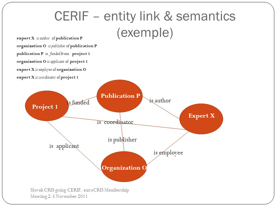 CERIF – entity link & semantics (exemple) Slovak CRIS going CERIF.
