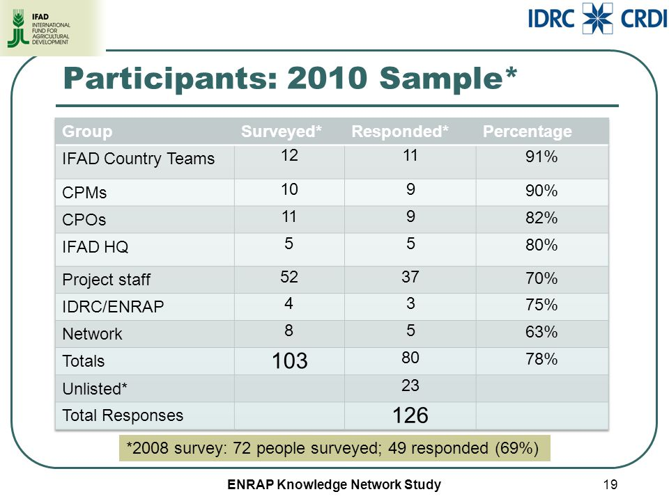 ENRAP Knowledge Network Study Participants: 2010 Sample* 19 *2008 survey: 72 people surveyed; 49 responded (69%)