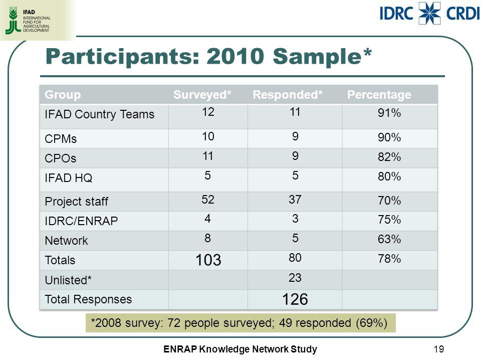 ENRAP Knowledge Network Study Participants: 2010 Sample* 19 *2008 survey: 72 people surveyed; 49 responded (69%)