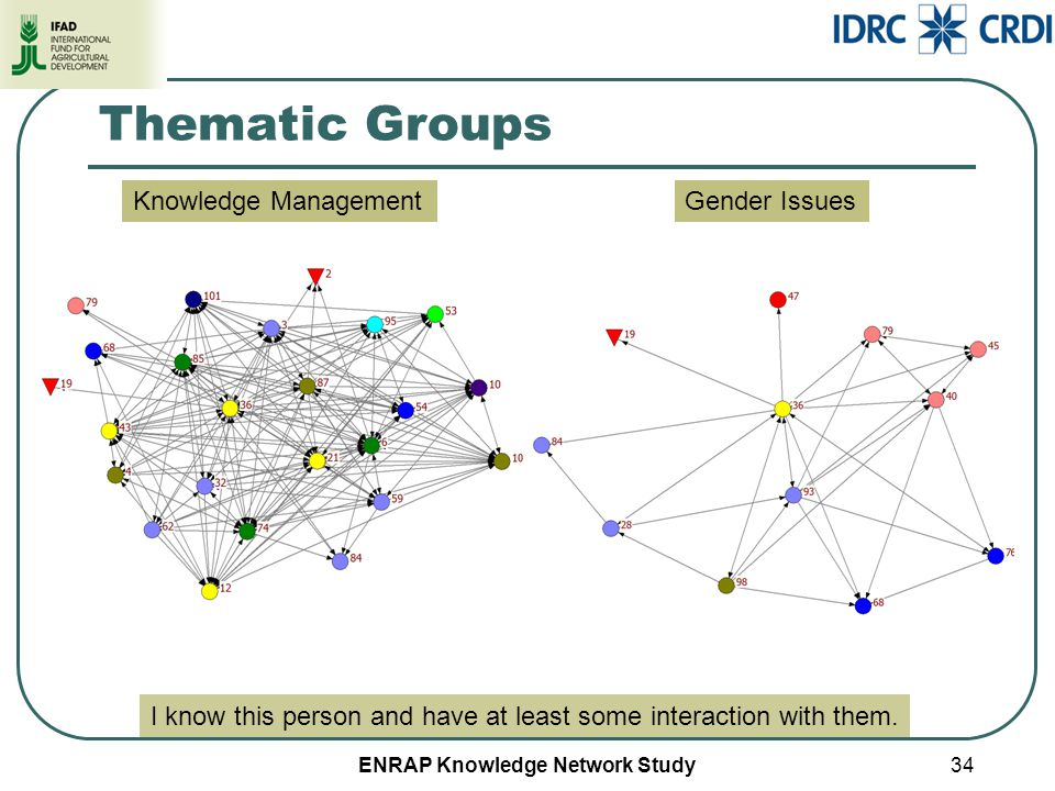 ENRAP Knowledge Network Study Thematic Groups 34 I know this person and have at least some interaction with them. Knowledge ManagementGender Issues