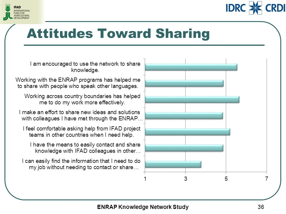ENRAP Knowledge Network Study Attitudes Toward Sharing 36