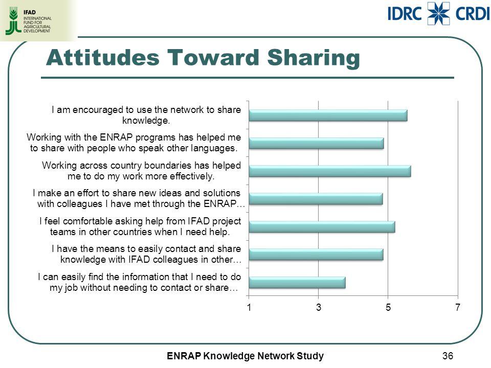 ENRAP Knowledge Network Study Attitudes Toward Sharing 36