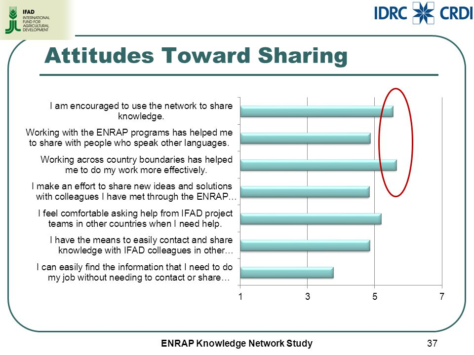 ENRAP Knowledge Network Study Attitudes Toward Sharing 37