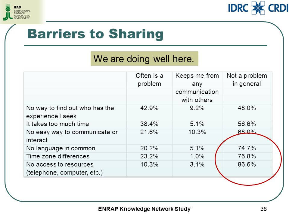 ENRAP Knowledge Network Study Barriers to Sharing 38 We are doing well here.