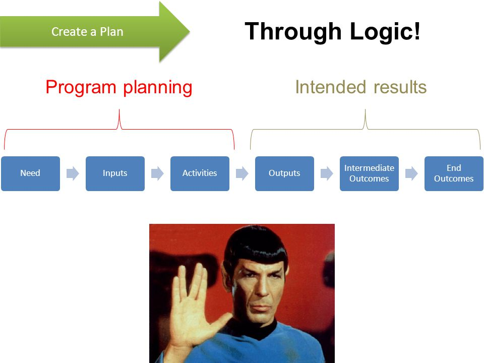 Through Logic! NeedInputsActivitiesOutputs Intermediate Outcomes End Outcomes Program planningIntended results Create a Plan