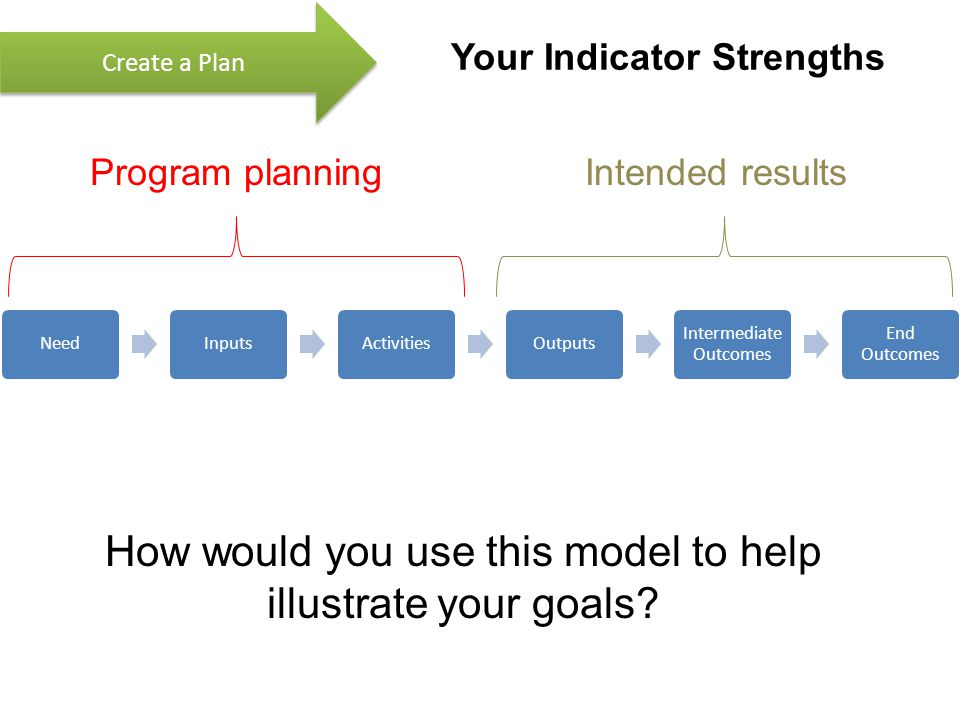 Your Indicator Strengths NeedInputsActivitiesOutputs Intermediate Outcomes End Outcomes Create a Plan Program planningIntended results How would you use this model to help illustrate your goals?