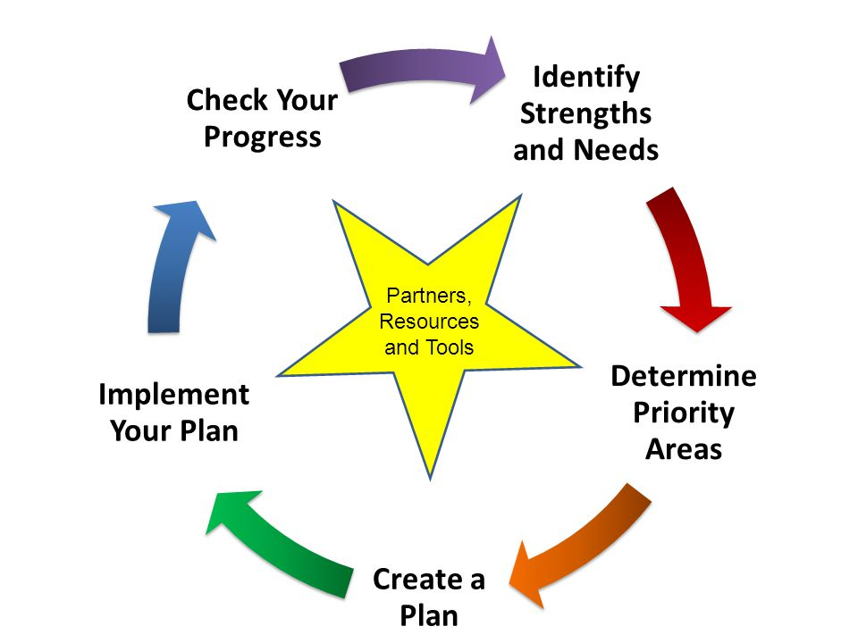 Identify Strengths and Needs Determine Priority Areas Create a Plan Implement Your Plan Check Your Progress Partners, Resources and Tools