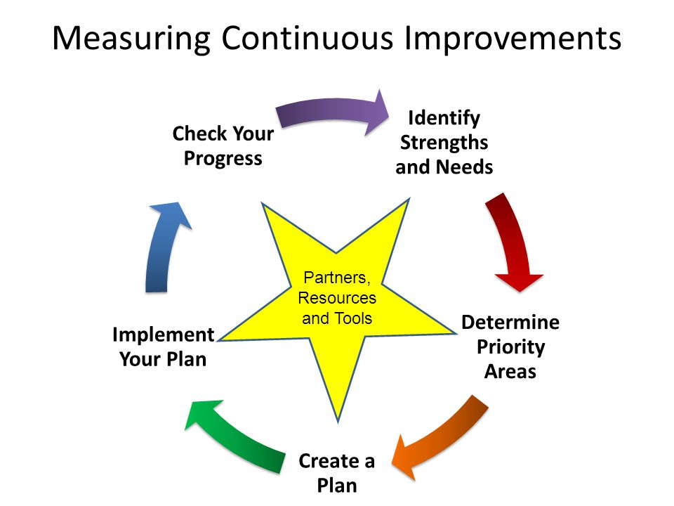 Identify Strengths and Needs Determine Priority Areas Create a Plan Implement Your Plan Check Your Progress Measuring Continuous Improvements Partners, Resources and Tools