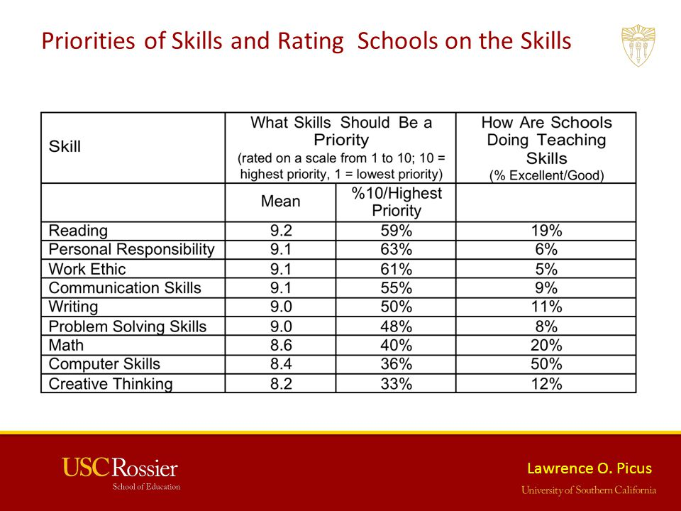 Lawrence O. Picus Priorities of Skills and Rating Schools on the Skills