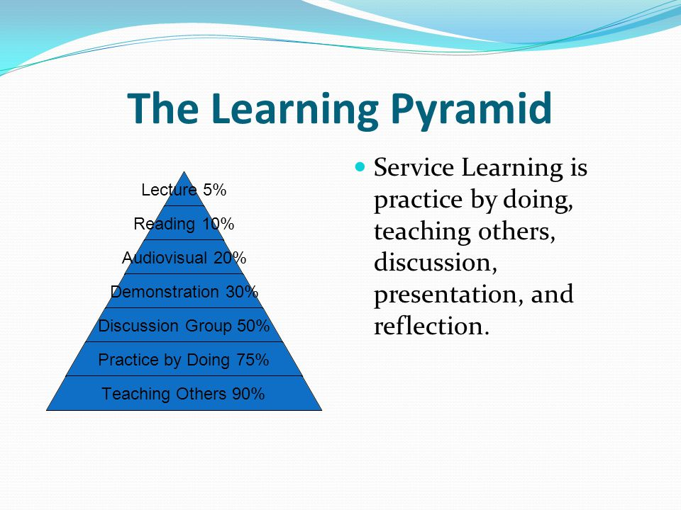 The Learning Pyramid Lecture 5% Reading 10% Audiovisual 20% Demonstration 30% Discussion Group 50% Practice by Doing 75% Teaching Others 90% Service Learning is practice by doing, teaching others, discussion, presentation, and reflection.