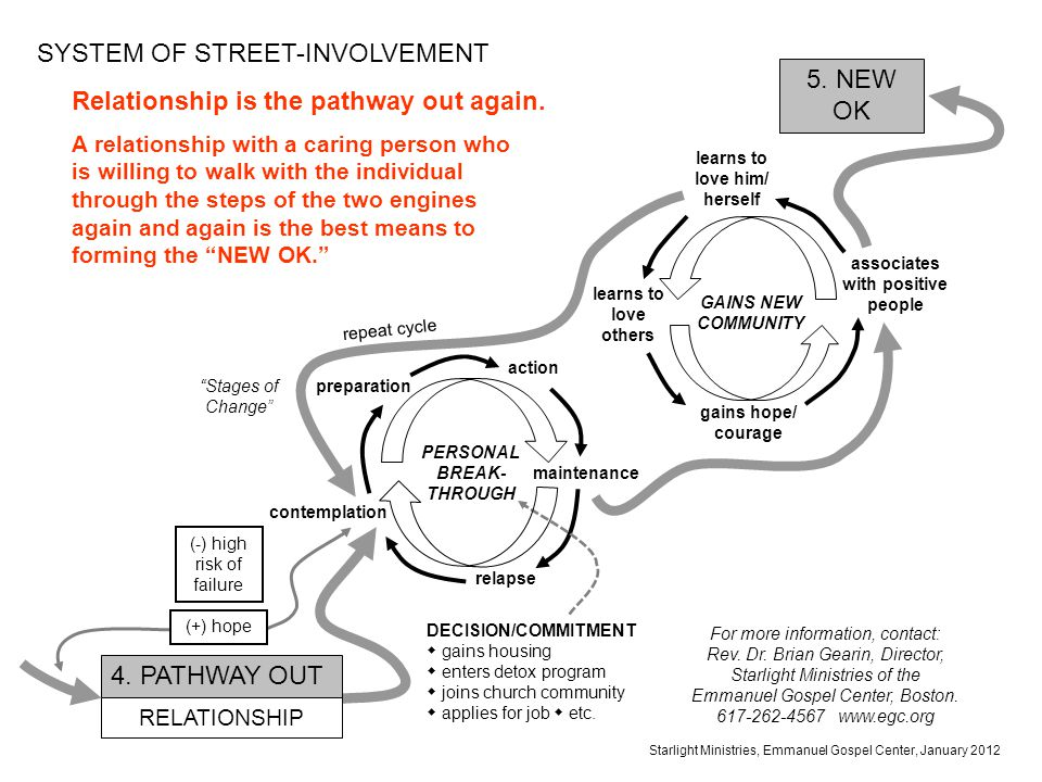 SYSTEM OF STREET-INVOLVEMENT Relationship is the pathway out again.