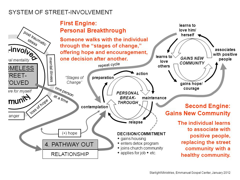 SYSTEM OF STREET-INVOLVEMENT First Engine: Personal Breakthrough Starlight Ministries, Emmanuel Gospel Center, January 2012 anger loss of hope mental illness post traumatic stress survival mentality only care for myself 3.
