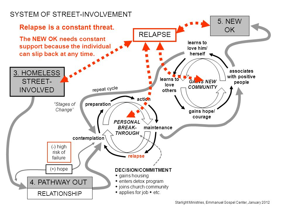 SYSTEM OF STREET-INVOLVEMENT Relapse is a constant threat.