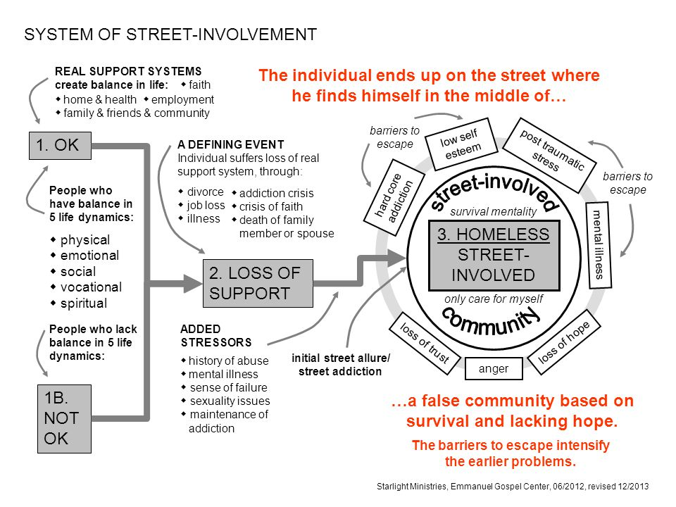 Starlight Ministries, Emmanuel Gospel Center, 06/2012, revised 12/2013 SYSTEM OF STREET-INVOLVEMENT The street-involved community is undergirded by substitute support systems: hard core addiction anger loss of trust loss of hope low self esteem mental illness post traumatic stress barriers to escape survival mentality only care for myself barriers to escape 3.
