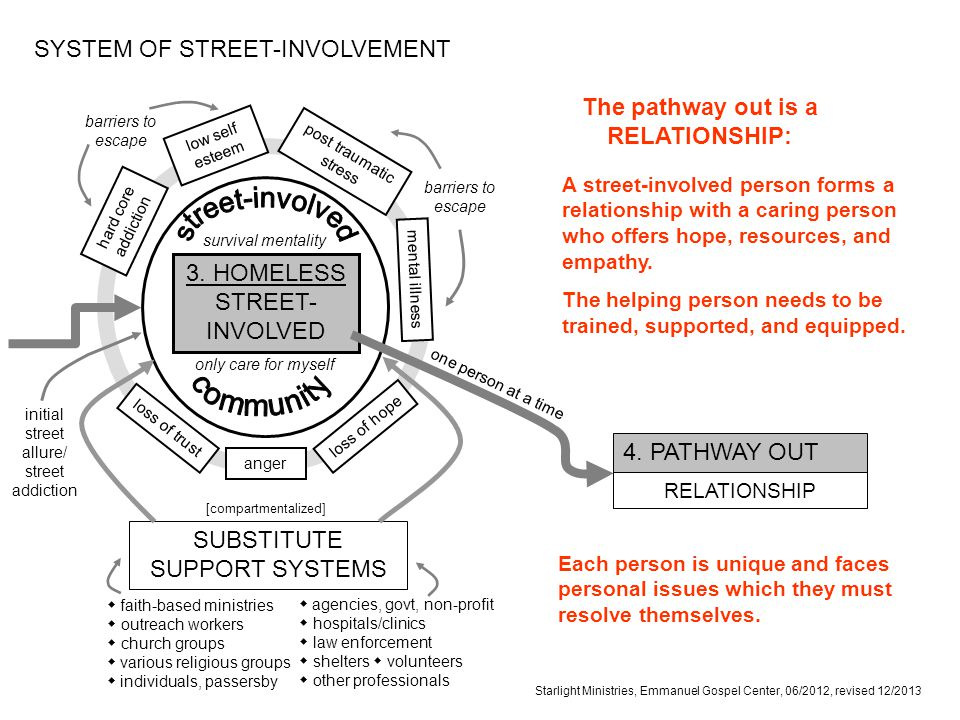 Starlight Ministries, Emmanuel Gospel Center, 06/2012, revised 12/2013 SYSTEM OF STREET-INVOLVEMENT The pathway out is a RELATIONSHIP: hard core addiction anger loss of trust loss of hope low self esteem mental illness post traumatic stress barriers to escape survival mentality only care for myself 3.