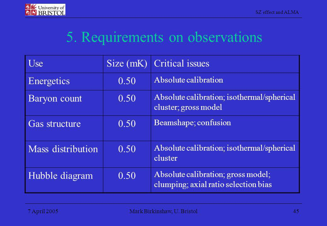 SZ effect and ALMA 7 April 2005Mark Birkinshaw, U. Bristol45 5. Requirements on observations UseSize (mK)Critical issues Energetics0.50 Absolute calib