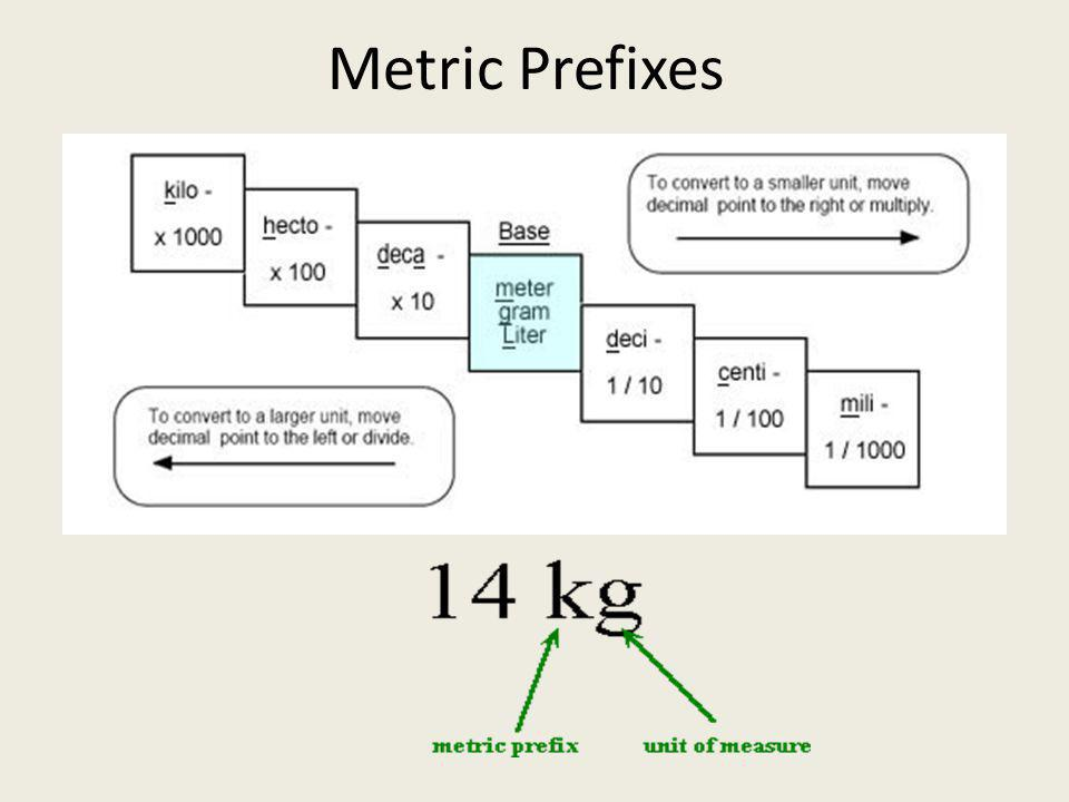 Length – Distance between two points – Metric base unit is the meter