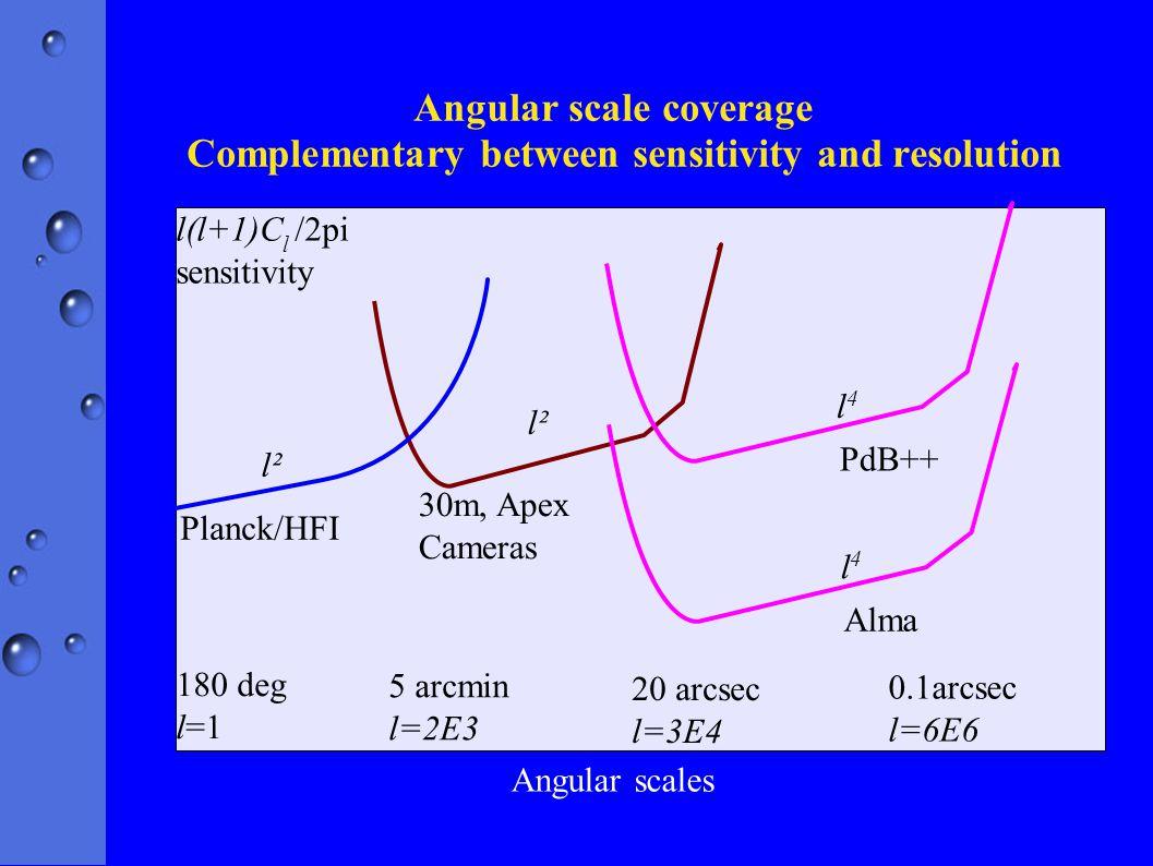 Angular scale coverage Complementary between sensitivity and resolution l(l+1)C l /2pi sensitivity 180 deg l=1 5 arcmin l=2E3 20 arcsec l=3E4 0.1arcsec l=6E6 Planck/HFI 30m, Apex Cameras l² PdB++ l4l4 Alma l4l4 l² Angular scales