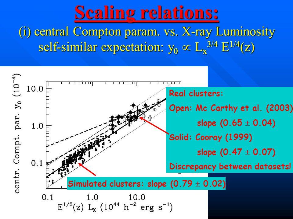 Scaling relations: (i) central Compton param. vs.