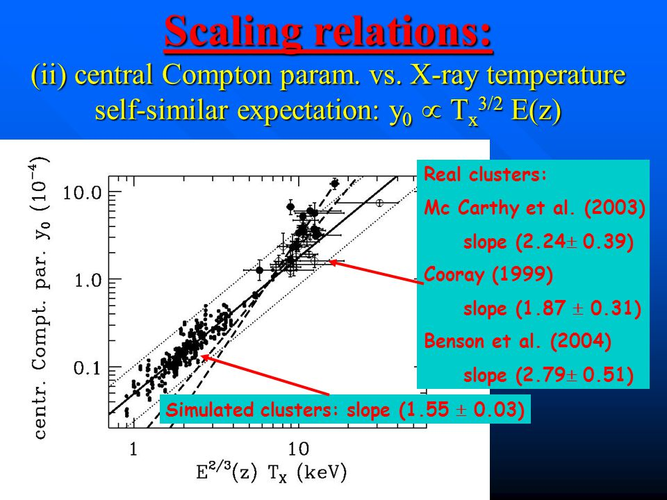 Scaling relations: (ii) central Compton param. vs.