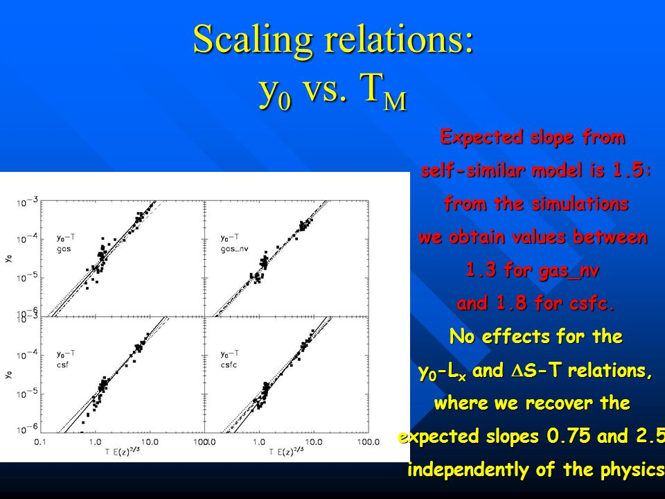 Scaling relations: y 0 vs.