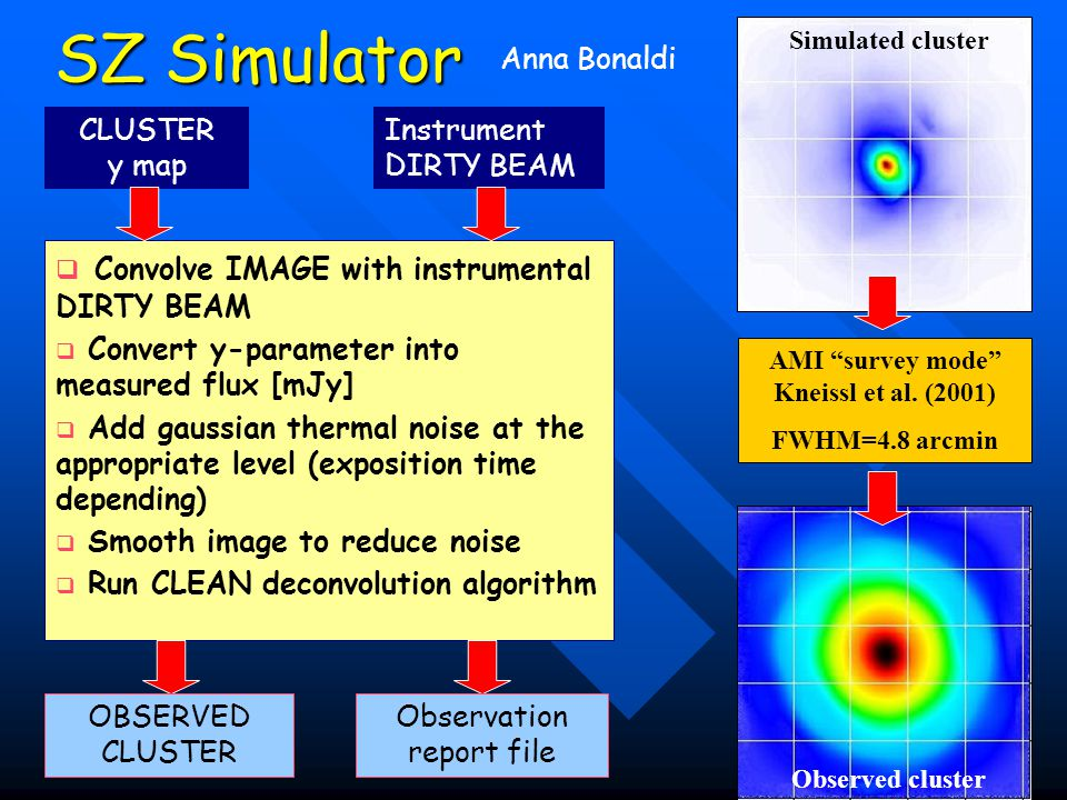SZ Simulator   Convolve IMAGE with instrumental DIRTY BEAM   Convert y-parameter into measured flux [mJy]   Add gaussian thermal noise at the appropriate level (exposition time depending)   Smooth image to reduce noise   Run CLEAN deconvolution algorithm CLUSTER y map Instrument DIRTY BEAM Anna Bonaldi OBSERVED CLUSTER Observation report file Simulated cluster Observed cluster AMI survey mode Kneissl et al.