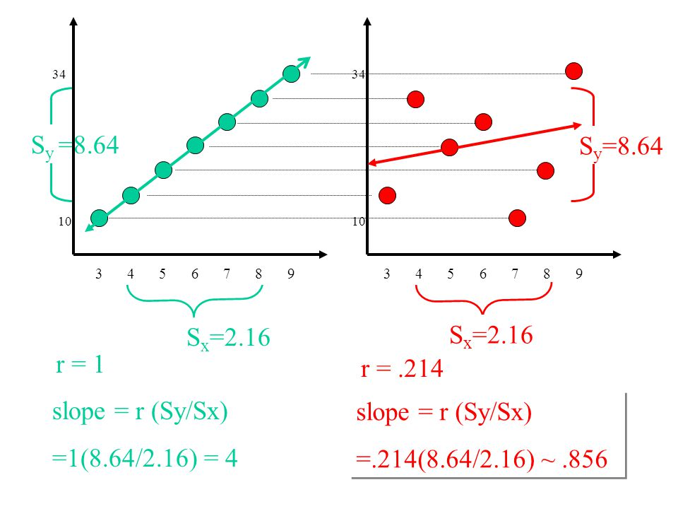 slope = r (Sy/Sx)=. S y =. S x =2.16 S y =8.64 r = .