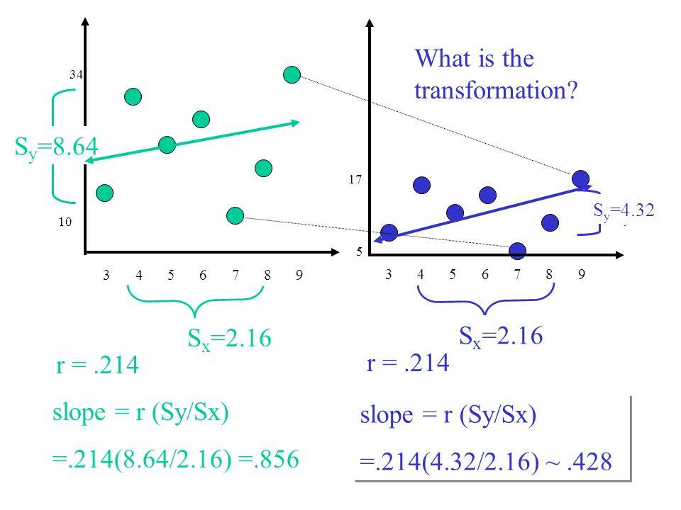 slope = r (Sy/Sx)=? Sy=?Sy=? S x =2.16 r = ? 3456789 S x =? S y =8.64 r =.214 S x =2.16 5 34 10 slope = r (Sy/Sx)=? slope = r (Sy/Sx) =.214(4.32/2.16)