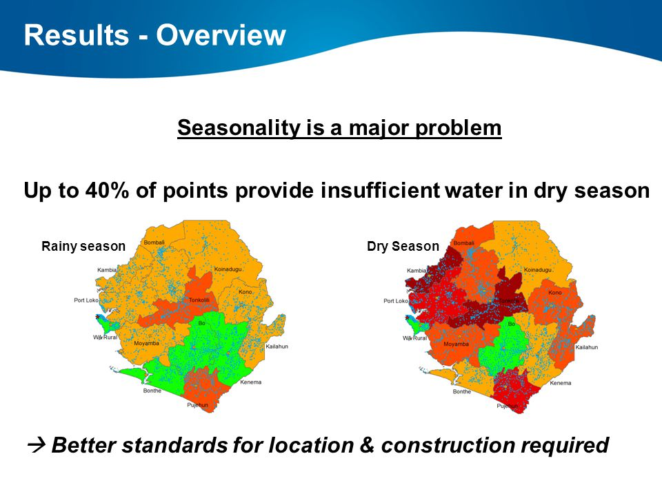 Seasonality is a major problem Up to 40% of points provide insufficient water in dry season  Better standards for location & construction required Results - Overview Rainy seasonDry Season