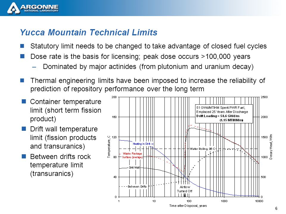6 Yucca Mountain Technical Limits Statutory limit needs to be changed to take advantage of closed fuel cycles Dose rate is the basis for licensing; peak dose occurs >100,000 years –Dominated by major actinides (from plutonium and uranium decay) Thermal engineering limits have been imposed to increase the reliability of prediction of repository performance over the long term Container temperature limit (short term fission product) Drift wall temperature limit (fission products and transuranics) Between drifts rock temperature limit (transuranics)
