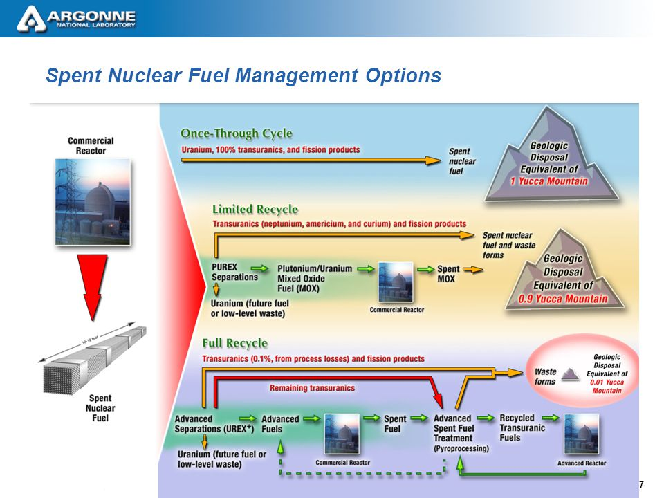 8 Advanced Fuel Cycle Architecture A closed fuel cycle that meets the objectives of reducing the environmental impact of nuclear energy while increasing energy production can be composed of a combination of –LWRs (or other Fast Reactors) –Fast Reactors Technology choices must be made for –LWR fuels and fuel separations technologies –Fast Reactor technologies, fuels, and fuel separations technologies R&D must be completed for the reference choices –(MOX fuel) –UREX separation technologies –Fast Reactors –Fuels and separations for closure of the fuel cycle