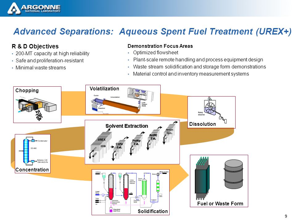 10 Advanced Spent Fuel Treatment: Pyroprocessing Demonstration Focus Areas Remote handling equipment for high capacity (100 kg TRU) and reliability Fuel and waste forms Materials control and inventory measurement systems R & D Objectives Integrated, closed fast reactor fuel cycle Safe and proliferation- resistant Minimized waste streams Fuel Fuel Element Preparation U/TRU Electrolysis and Oxidant Production Equipment Metal Waste Form Production U Electrorefiner U Product Processor Ceramic Waste Form Production U/TRU Product Processor Fission Products Cladding U U / TRU Salt U/ TRU Salt