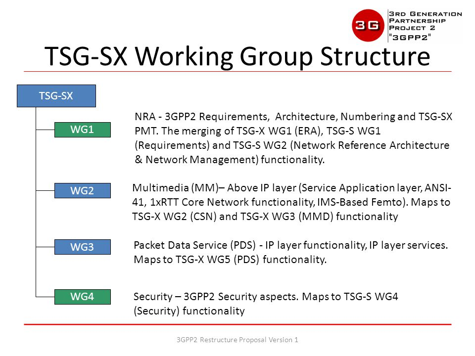 TSG-SX WG1 – Will develop Stage 1 documents and SRDs for joint TSG-AC and TSG-SX projects (e.g., 3GPP2 M2M) – Will develop architecture documents for joint TSG-AC and TSG-SX projects (e.g., 3GPP2 NAM) TSG-SX Working Group Structure 3GPP2 Restructure Proposal Version 1