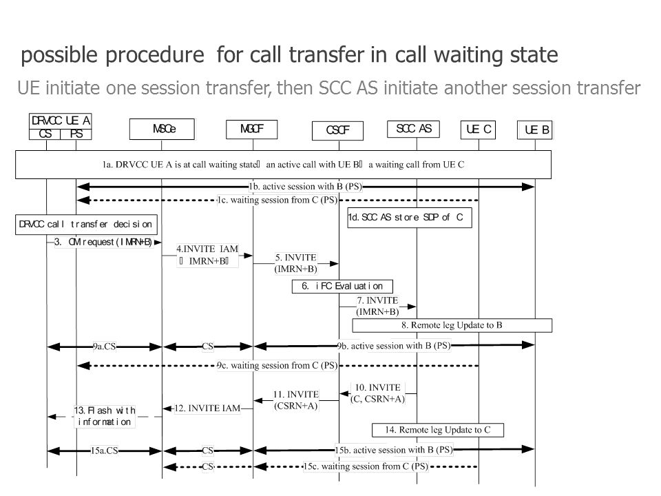 8 UE initiate one session transfer, then SCC AS initiate another session transfer possible procedure for call transfer in call waiting state