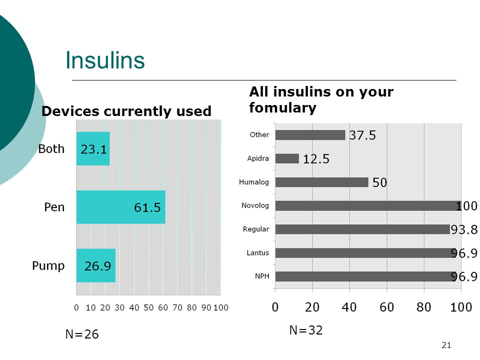Insulins Devices currently used All insulins on your fomulary N=26 N=32 21