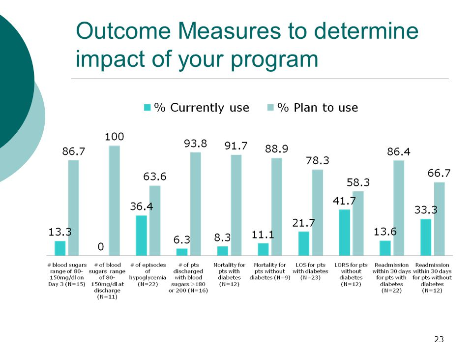 Outcome Measures to determine impact of your program 23